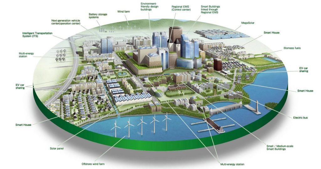 smart-city-ghaziabad