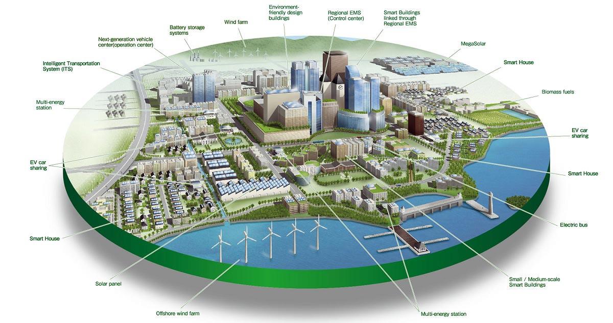 smart-city-Ghaziabad