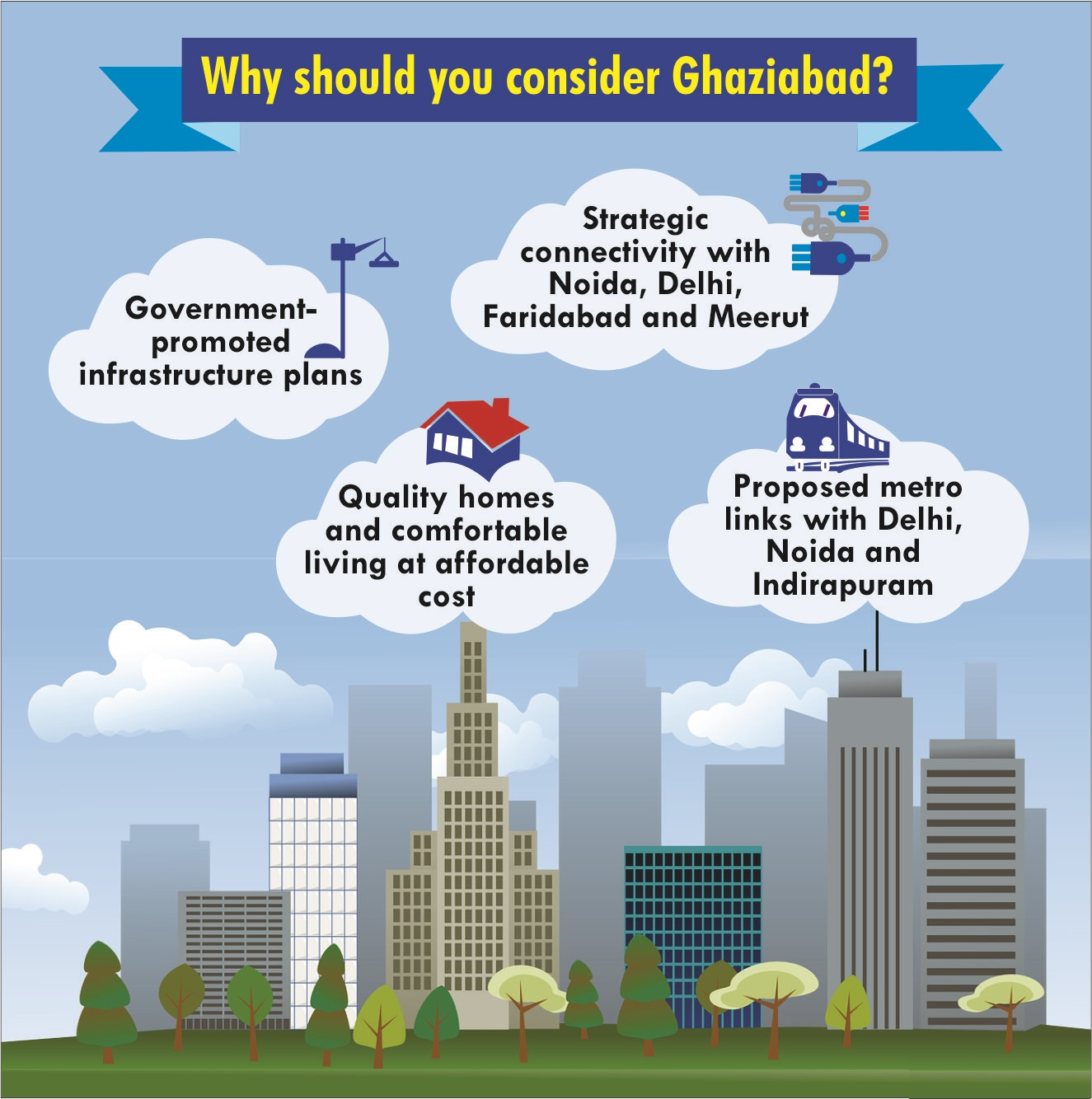 Why Ghaziabad is preferred by Home Buyers